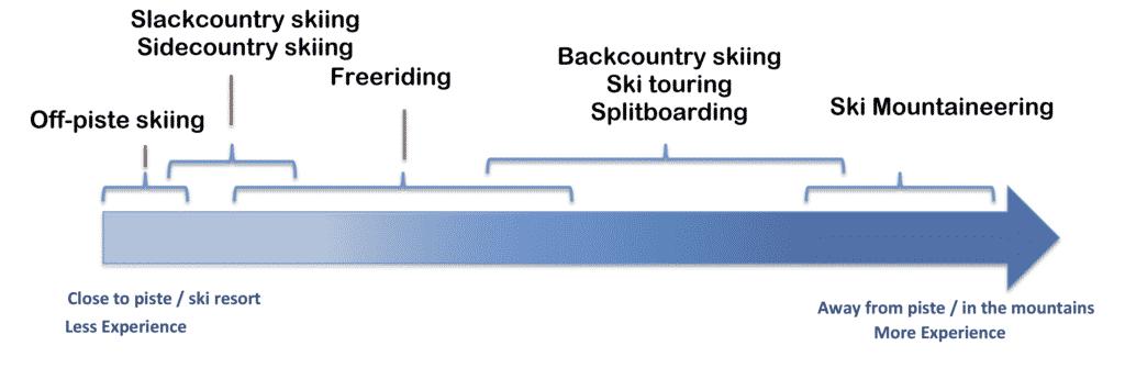 explication ski de randonné